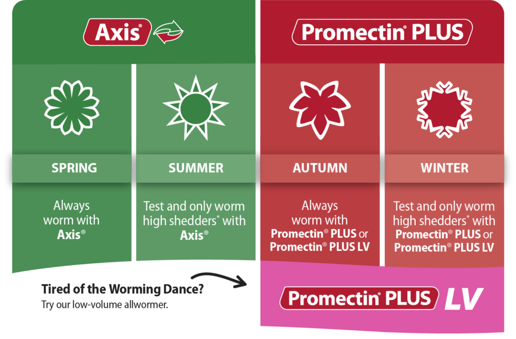 Promectin Worming Guide